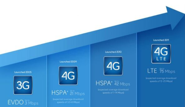 3G vs 4G vs LTE Comparison Speeds iPhone
