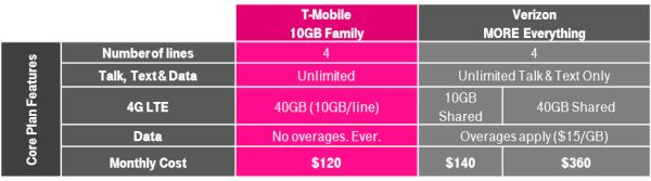 T-Mobile Family Plan 2 Lines